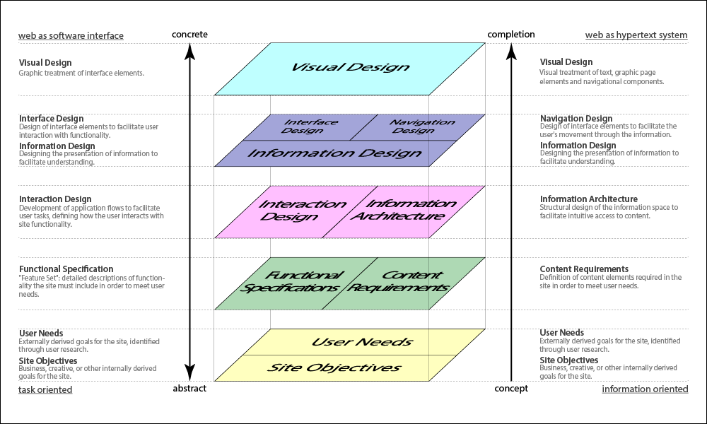 The Elements of UX Design