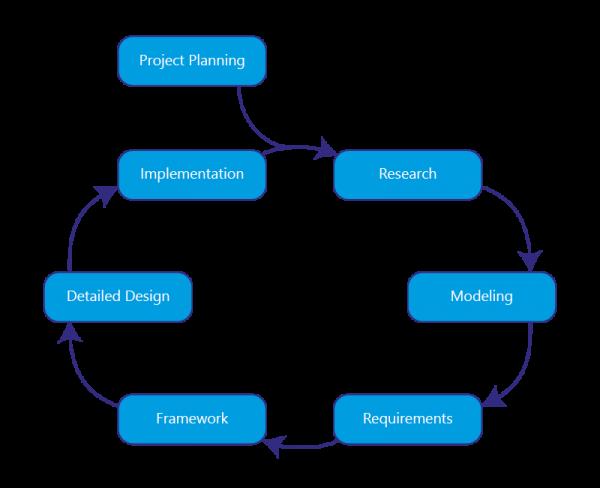 Iterative Design Process